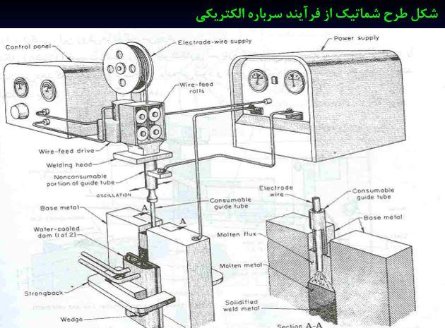 جوشکاری سرباره الکتریکی یا Electroslag Welding