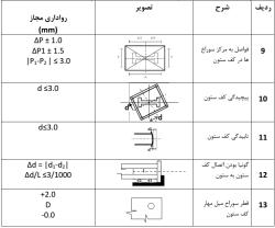 دستورالعمل جامع بازرسی و کنترل کیفی (QC Plan)
